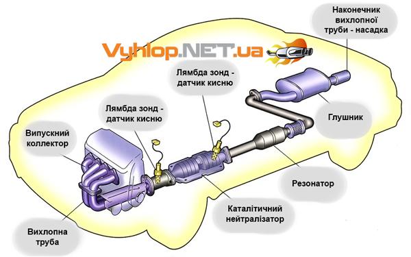 Будова стандартної вихлопної системи автомобіля