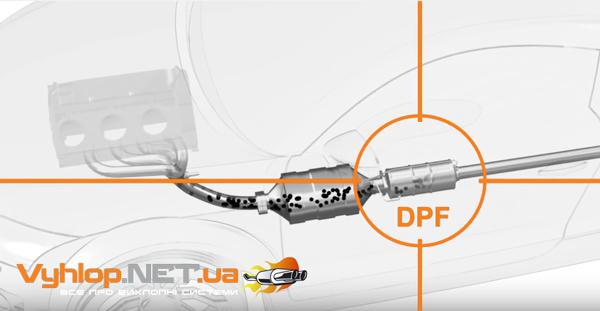 Сажовий фільтр (DPF - Diesel particulate filter) спеціальний пристрій, який очищає відпрацьовані або вихлопні гази дизельної силової установки від сажових частинок, які виходять в навколишнє середовище