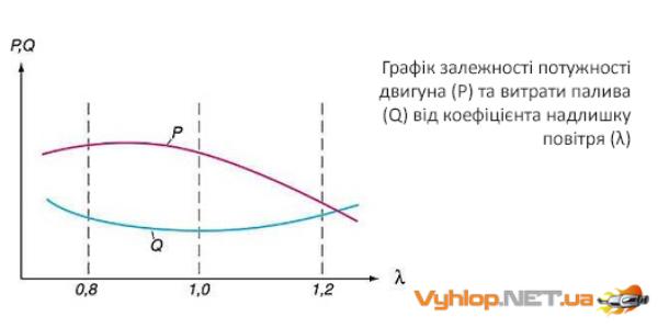 Графік залежності потужності двигуна (Р) та витрати палива (Q) від коефіцієнта надлишку повітря (λ)